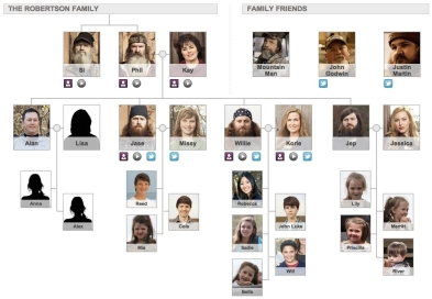 Robertson-Family-Tree-Duck-Dynasty-a