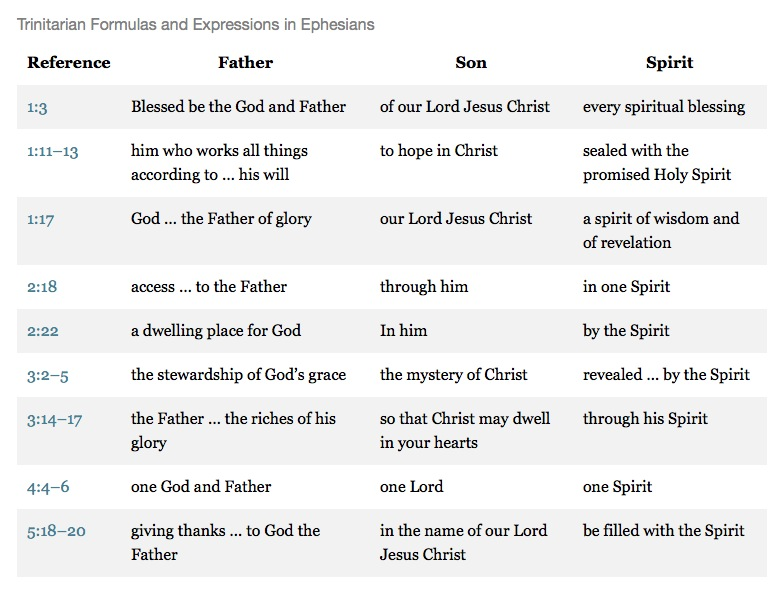 Eph-Trinity